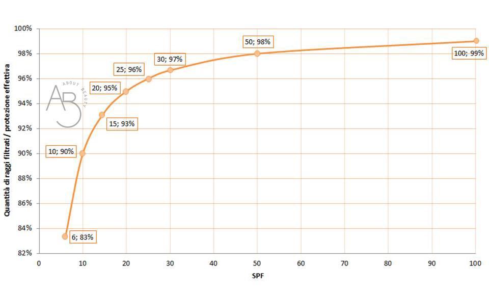 Come scegliere il solare perfetto: cosa significa SPF
